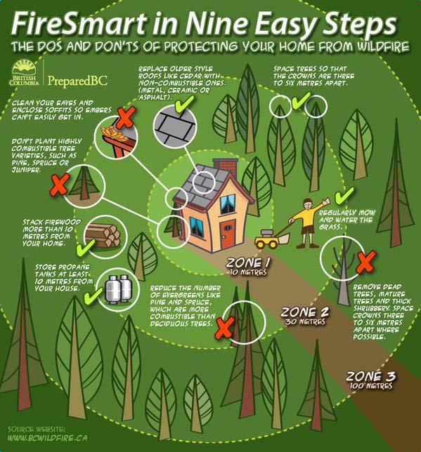 firesmart-nine-steps